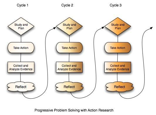 Action Research. Flow chart showing the progressive problem solving. Basically doing small things gradually to get results
