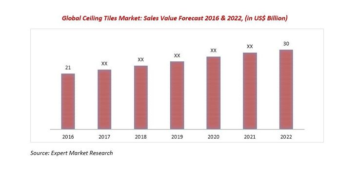 Global Ceiling Tiles Market to Reach US$ 30 Billion by 2022 Read more: http://www.expertmarketresearch.com/reports/ceiling-tiles-market #ceilingtiles #market