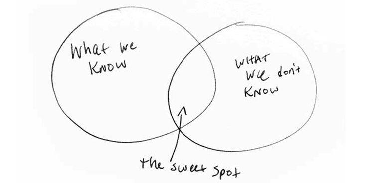Venndiagram - bara ett av tio tips som får dig att verka smart på mötet.