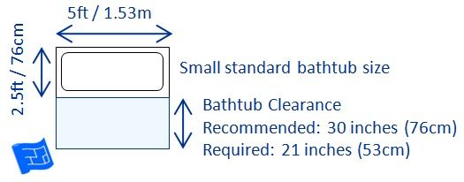bath tub clearance - code required clearance and recommended comfort clearance.
