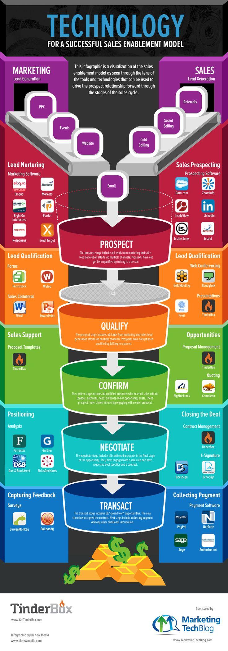 98 best Sales Enablement images on Pinterest | Digital marketing ...