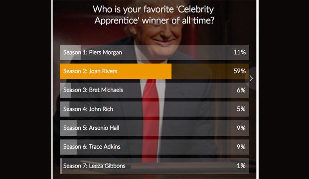 'Celebrity Apprentice' winners poll results: Joan Rivers is easily your favorite champion of all time