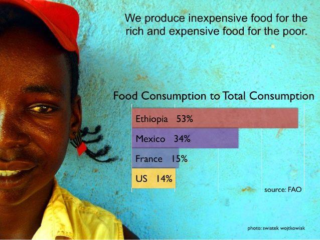 Sustainable Food Lab | Powerpoint Data Presentation
