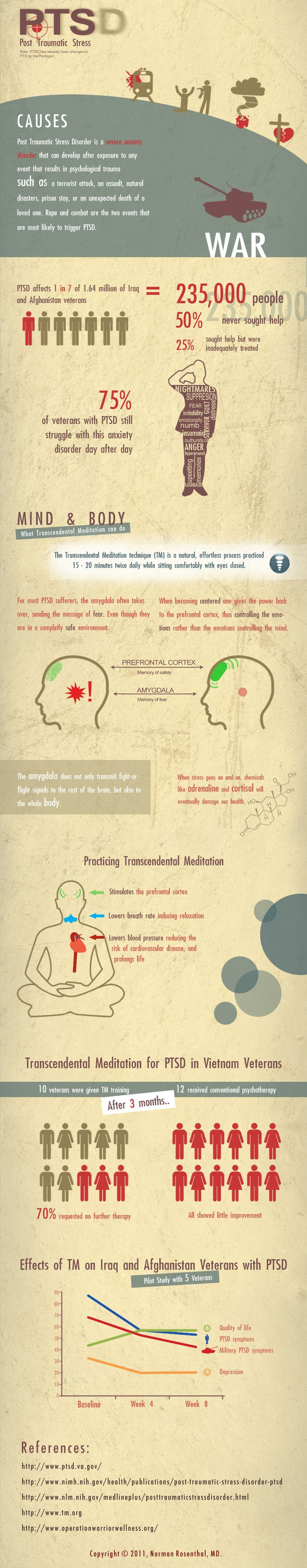 Post-Traumatic-Stress-&-Transcendental-Meditation: Transcendent Meditation, Stress Syndrome, Memories Day Mental Health, Infographics Ptsd, Posts Traumatic Stress, Healing Trauma, Psychologysoci Work, Healthcare Infographics, Blog Ptsd