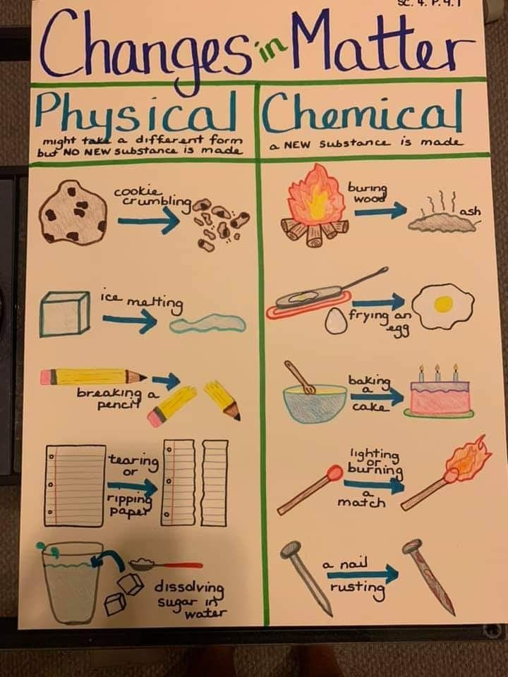 Physical And Chemical Changes In Matter Anchor Chart Matter Science Science Lessons Science Anchor Charts