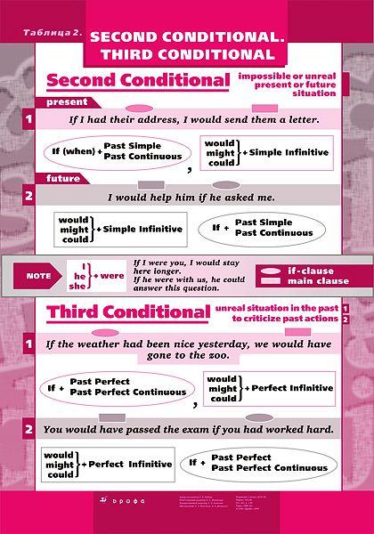 Second Conditional.Third Conditional - Из раздела Наглядные и раздаточные материалы - издательство Дрофа – Вентана-граф