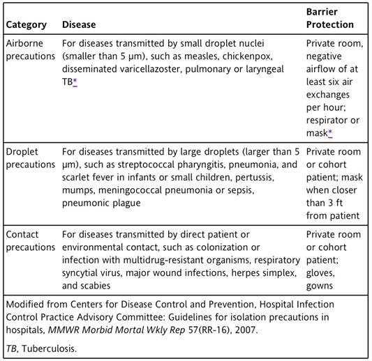 Centers for Disease Control and Prevention Isolation Guidelines: Tier Two (For Use With Patients Infected or Colonized With Specific Organisms)  Airborne, Droplet, Contact precautions