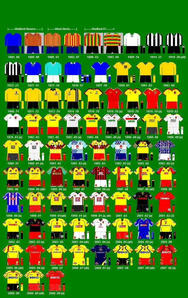 Watford Playing Kit History
