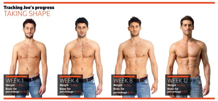 Six-Pack Abs in 12 Weeks - true story - new book - this ...