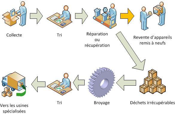 """Résultat de recherche d'images pour """"plaquette recyclage déchets informatiques"""""""