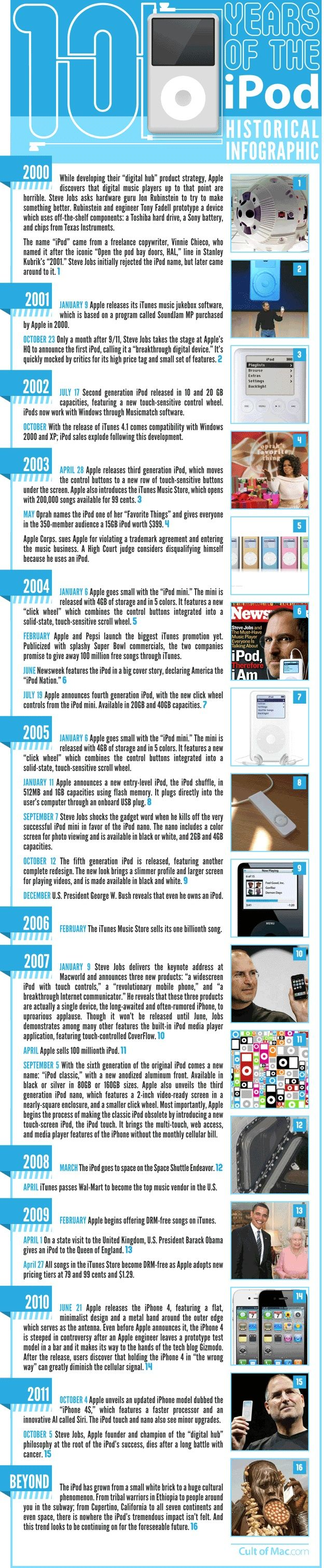 Infographic: A Brief History of The iPod (by Leander Kahney in  CultOfMac Oct 2011) [640px × 3,022px] Ever wondered how the iPod became so ubiquitous? Where it came from? How Apple kept all competitors at bay, and made the iPod the key music technology of the 21st century?    We've got you covered in this cool infographic of the history of the iPod.