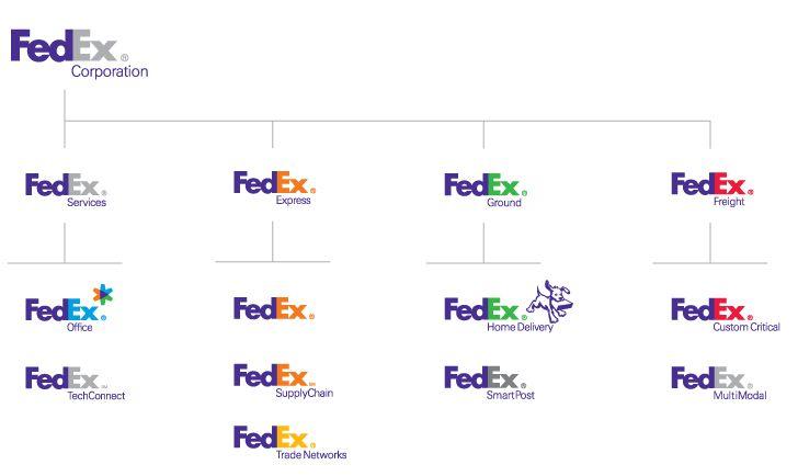 fedex-brandarch-2012-2.jpg (728×434)
