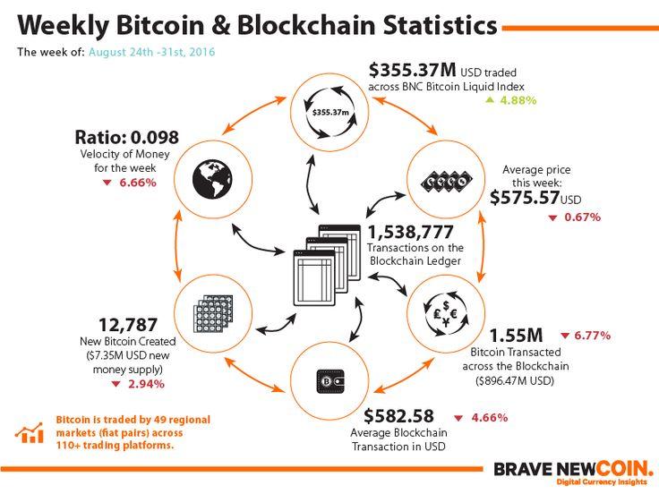 Blockchain & Bitcoin Markets Statistics 31st August 2016