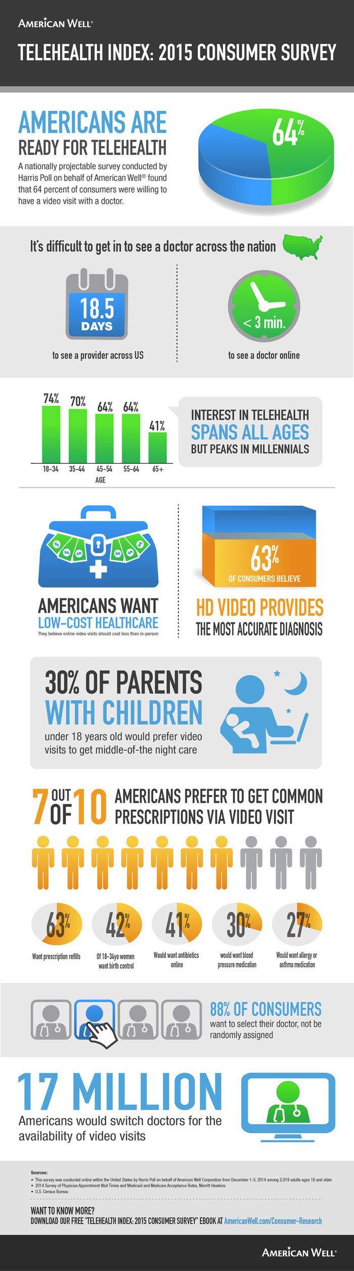 Telehealth 2015 consumer survey