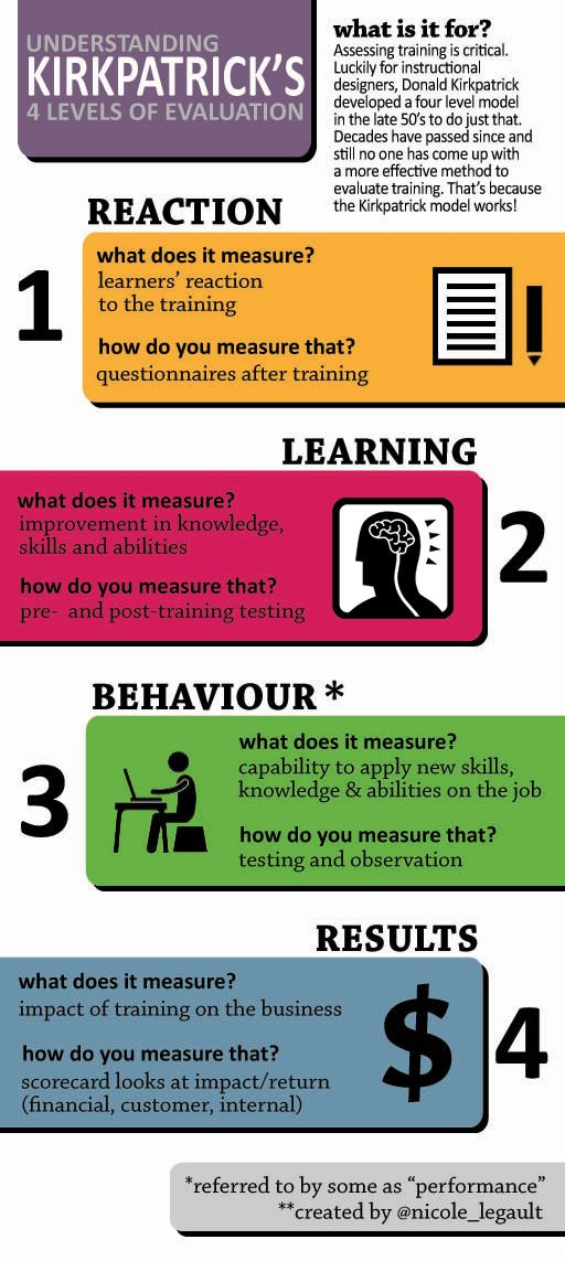 Understanding Kirkpatrick's 4 Levels of Evaluation.  Another awesome infographic from Nicole Legault