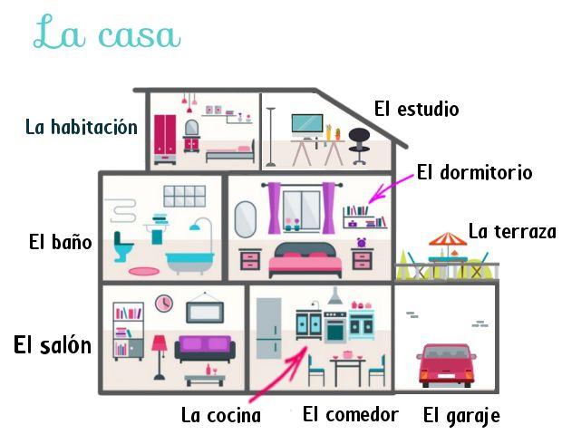 M s de 25 ideas incre bles sobre partes de la casa en for Casa y muebles en ingles
