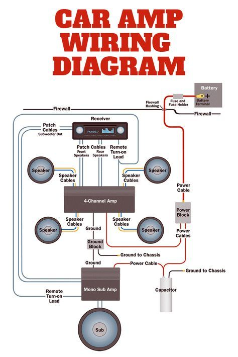 this simplified diagram shows how a full-blown car audio system upgrade  gets wired in a car  the system includes a 4-channel amp for the front and  rear