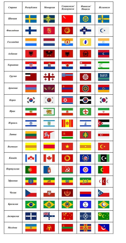 Flag Ideologies 2 By Ilyanevelny Bandeiras Do Mundo Geografia