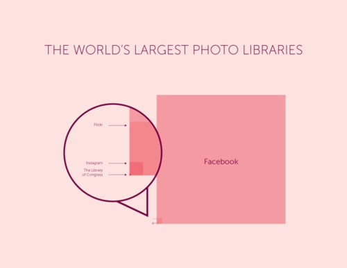 #Facebook vs. #Flickr vs. #InstagramCharts, Libraries Of Congress, Instagram, Facebook Photos, Largest Photos, Photos Libraries, Relatable Size, Infographic, Drawing