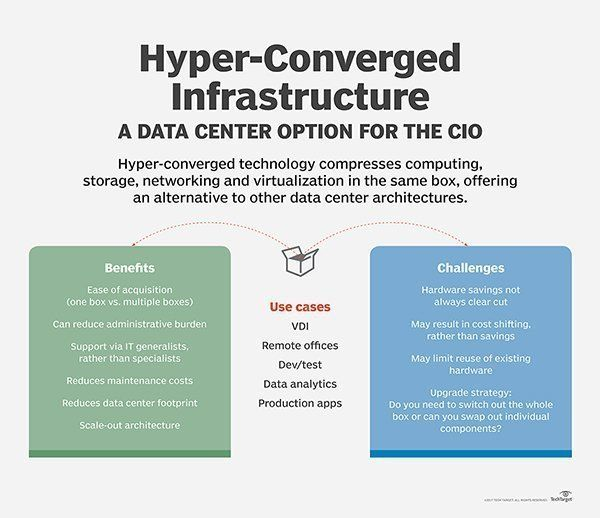 Hci Pros And Cons Data Center Data Technology