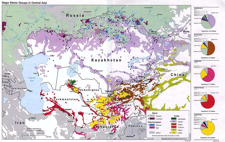 Central Asian Ethnic Groups
