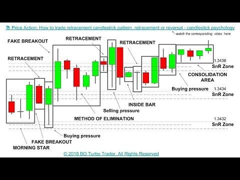 Free Live Binary Options Charts and Charting Services