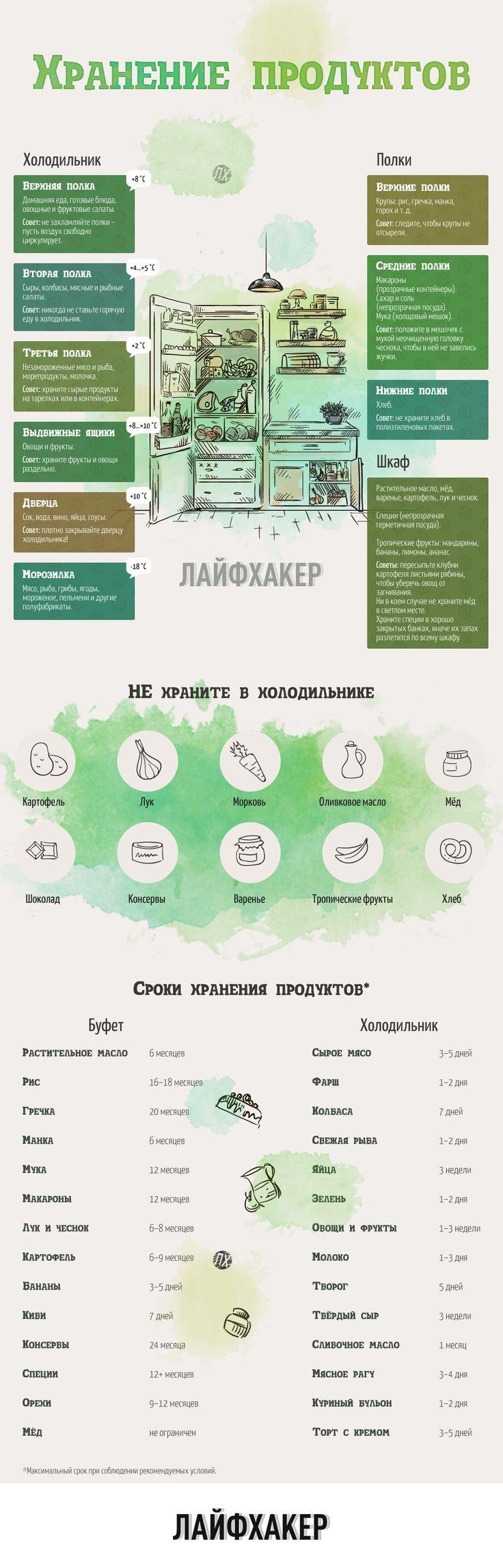 #хранение #холодильник #продукты #шкаф #лайфхак #lifehack #инфографика #infographics