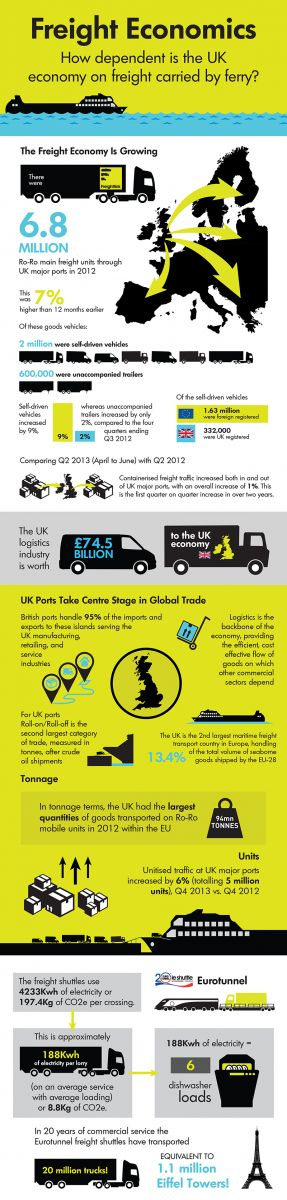 Freight Economy: How Dependent is The UK Economy on Freight Carried by Ferry? #Infographics