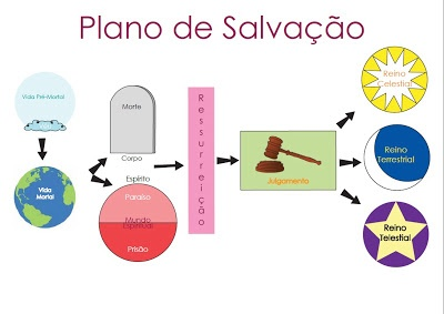 Plano de Salvação SUD