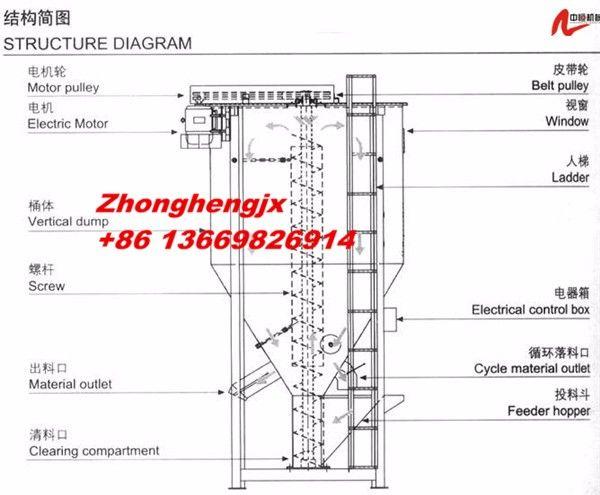 big capcity vertical plastic granulators mixer, plastic mixer for plastic industry, View plastic color mixer, ZHONGHENG Product Details from Dongguan Zhongheng Plastic Machinery Factory on Alibaba.com