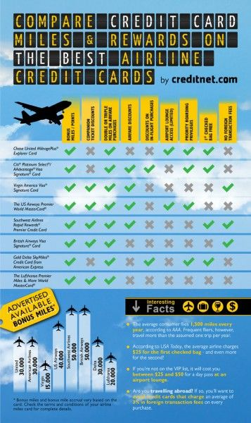 Compare Airline Credit Card Miles, Rewards and VIP Perks [Infographic]
