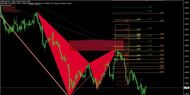 Download Best Harmonic Pattern Scanners Mt4 Indicator Free Free