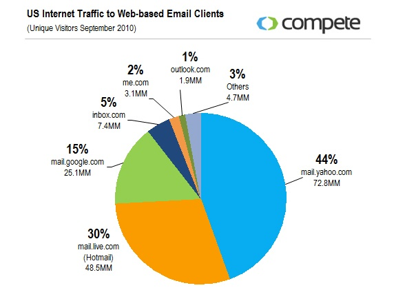 Us Internet traffic to Web-based Email Clients