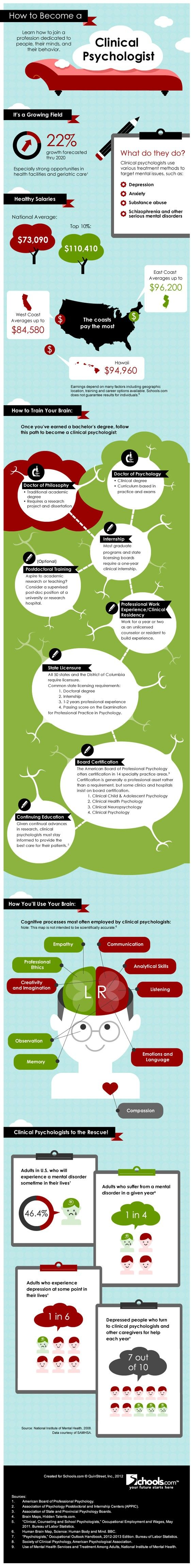 How To Become A Clinical Psychologist [Infographic] - Careers Articles.