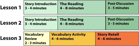 Estimated time (minutes) and sequence of a 3 lesson storybook sequence-nice example of Where the Wild things Are
