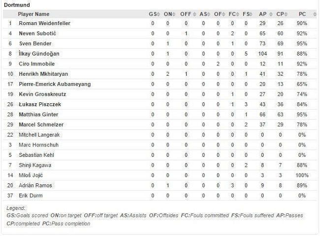 Borussia Dortmund statystyki