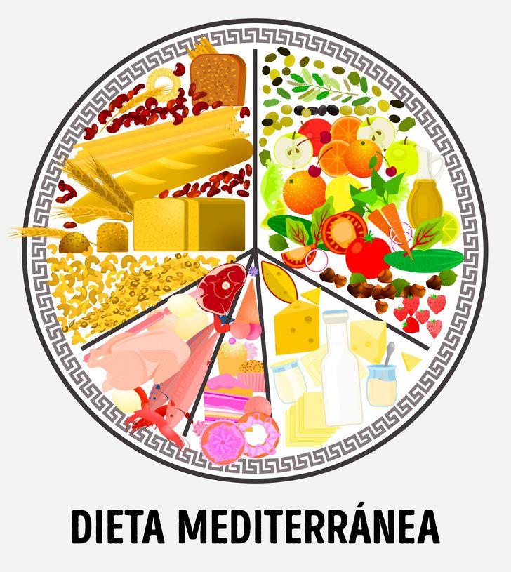Que consiste la dieta mediterranea