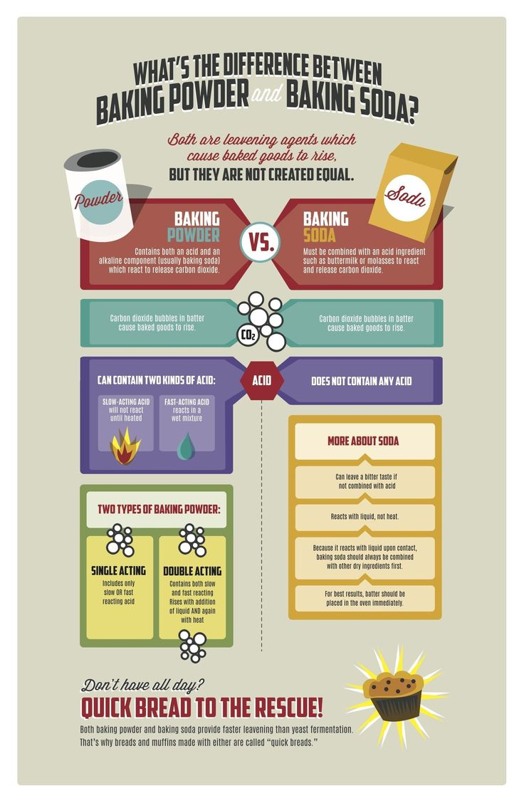 The difference between baking powder and baking soda in one easy chart!