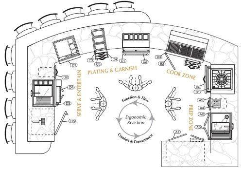 outdoor kitchen plans workspace organization zone organization