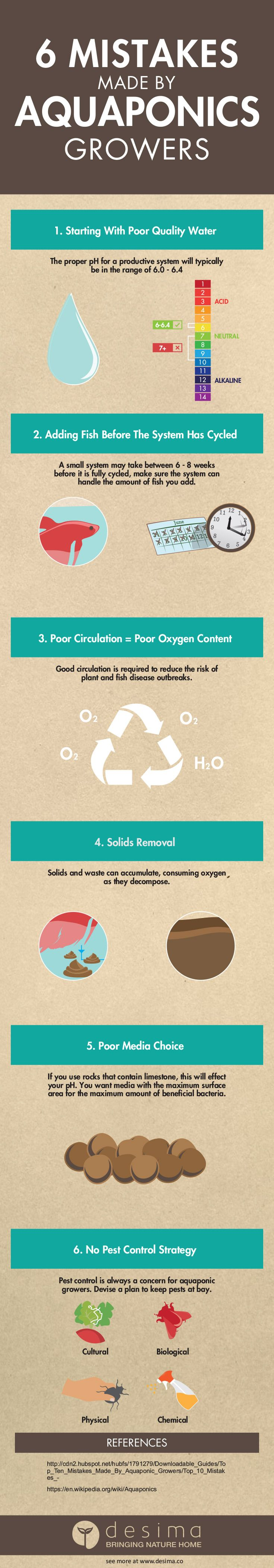 Learn from these 6 common mistakes in aquaponics so that your system can thrive. Remember if you use this infographic on your website, you must have a link back to this page and our home page www.desima.co Featured Mar 27, 2017 Aquaponics aquaponics, commercial aquaponics Kirk Dyer Com