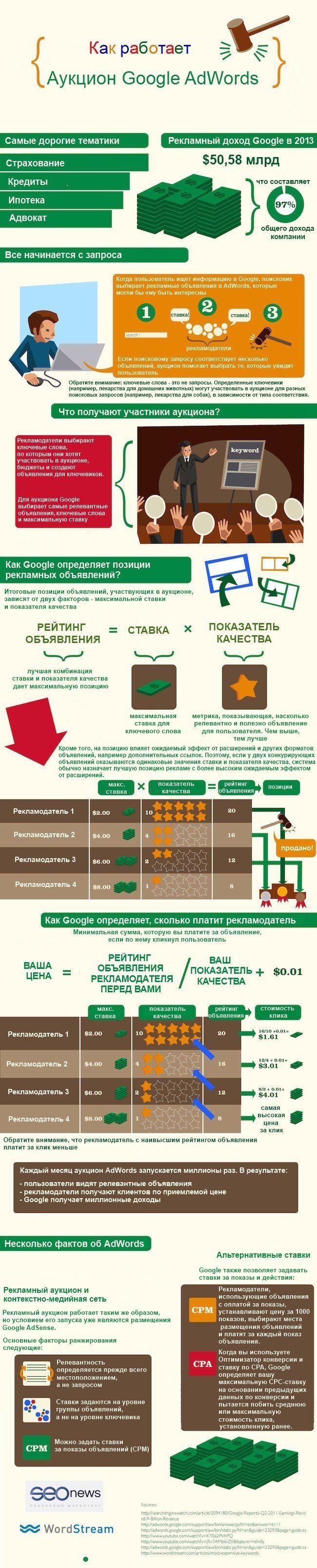 Как работает аукцион в Google #AdWords