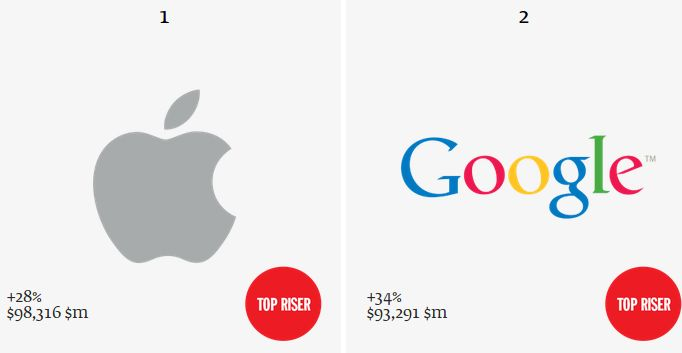 Apple Surpasses Coca-Cola To Emerge As Most Valuable Global Brand of 2013