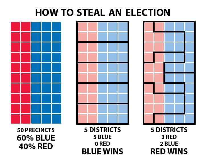This is gerrymandering. This is how the GOP can win districts but lose the total number of votes cast. In other words it is cheating. The Teapublicans are cheaters and law breakers, repeatedly, throughout modern history since Nixon.
