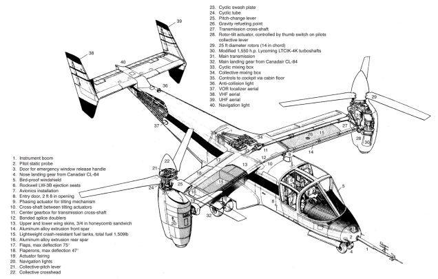 Pin em cutaway