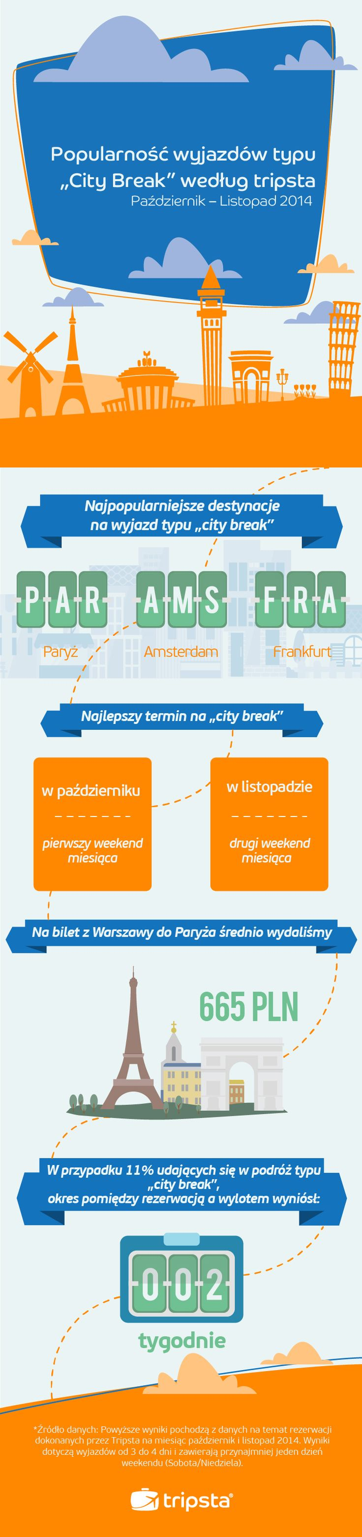 City Break Trends for Polish by Tripsta.pl #infographic #tripsta #trends #citybreaks