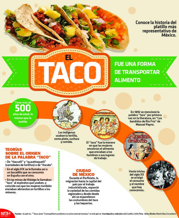 Conoce La Historia Del Platillo Más Representativo De México Infographic Spanish Food Unit Mexican Food Recipes Authentic Mexican Food Recipes