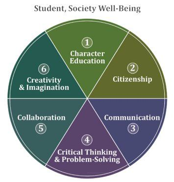 The Six C's: Key Qualities Necessary to Develop the Whole Student. Fullan, 2013