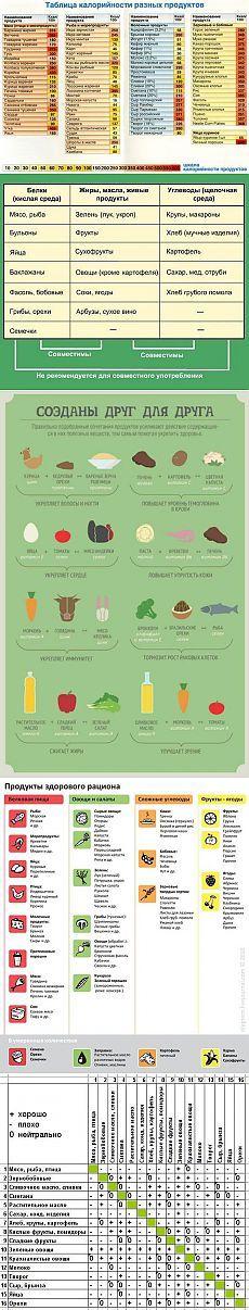 Таблички по здоровому питанию.