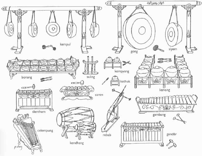 Illustration of gamelan instruments