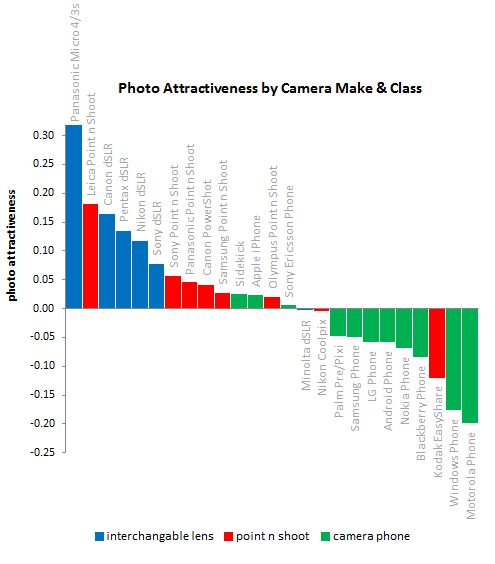 Photo attractiveness by camera